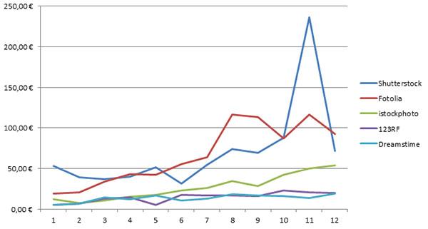Meine TOP 5 Stockagenturen 2012