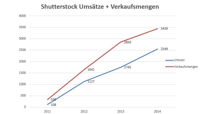 Shutterstock Umsätze + Verkaufsmengen von 2011 - 2014