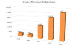 Umsätze aus Microstock-Bildagenturen von 2010 bis 2014