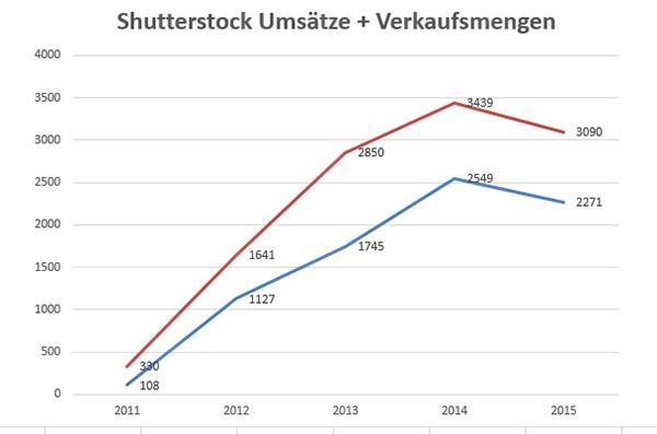 Meine Umsätze (blau) und Verkaufsmengen (rot) Shutterstock 2015