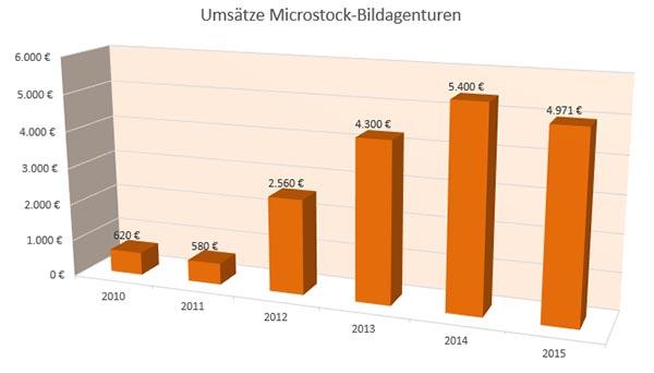 Umsätze Microstock-Bildagenturen 2010 bis 2015