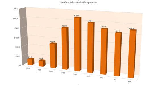 Umsätze Bildagenturen bis 2018